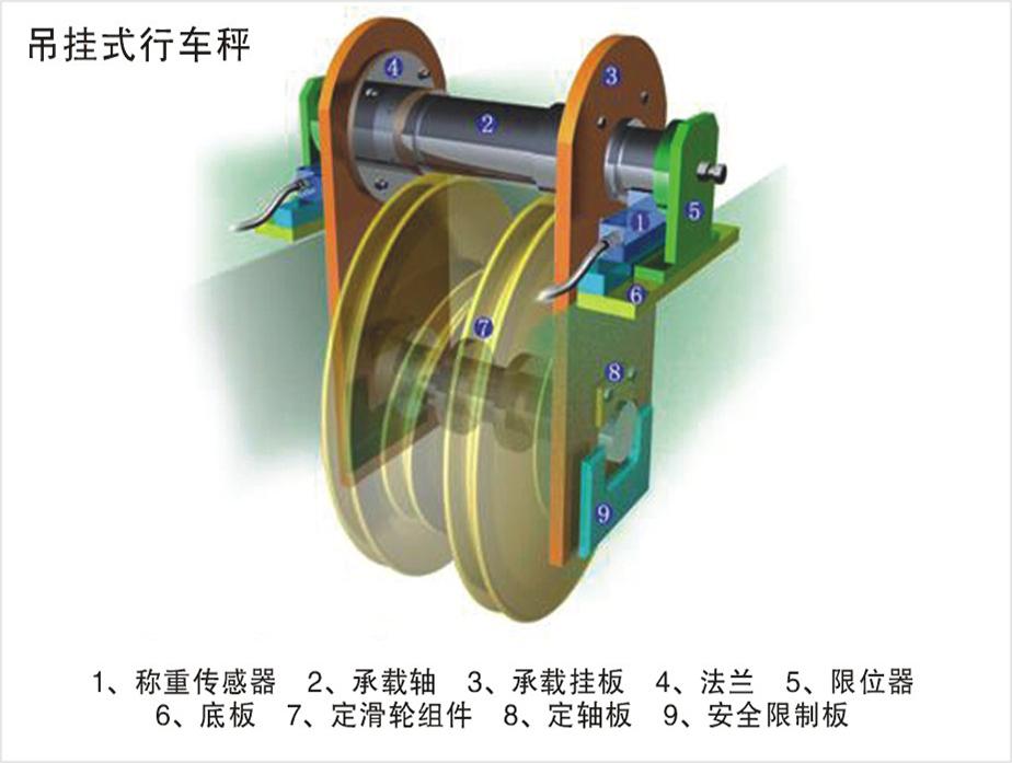 对吊装物件的自动称量,行车电子秤作为一种行之有效的计量设备,在冶金、化工、有色等行业发挥着重要作用,它在天车的运行过程中自动完成称量工作,并可实现称重数据远传,便于企业ERP管理。它在天车的运行过程中自动完成计量称重工作,广泛应用于冶金、有色、矿山等。 应用范围: 可用于各种桥式天车起重机上,秤本身不受天车的工作级别和起升速度的影响 功能特点: 独立设计,耐高温、高粉尘、强冲击、强震动依据天车本身的结构特点,有多种形式可选择安全,采用标准压式传感器,最大限度维持原起重机定滑轮结够,无断裂安全隐患仪表经典、